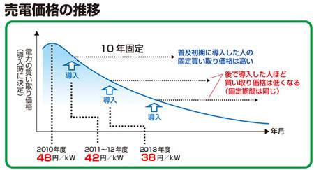 電気買い取り価格